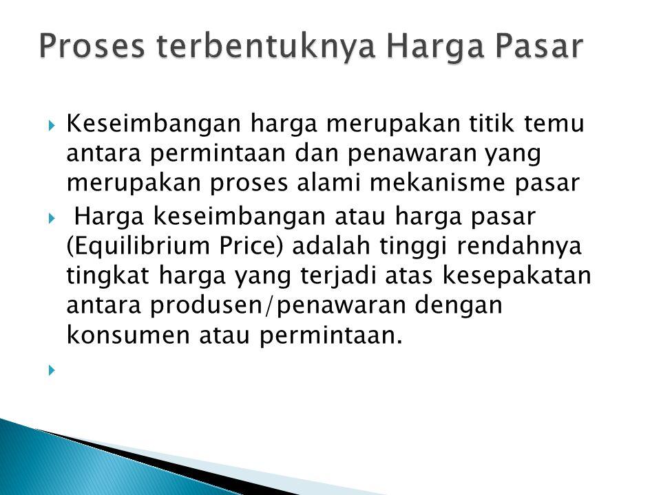 Proses terbentuknya Harga Pasar