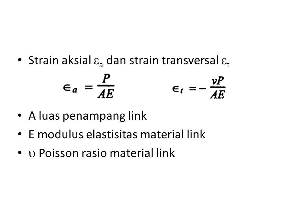 Strain aksial a dan strain transversal t