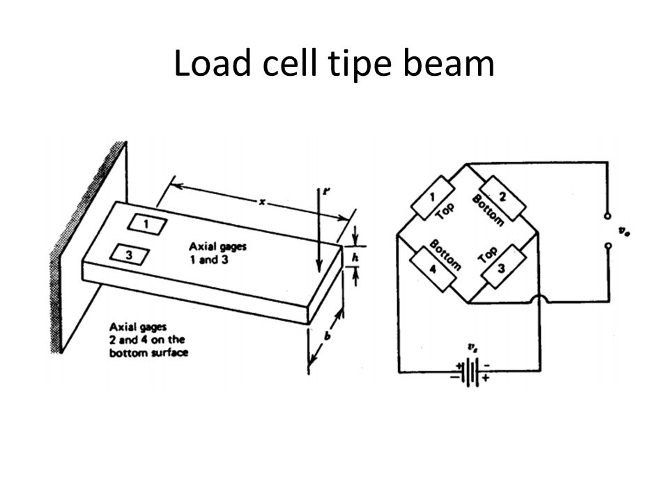 Load cell tipe beam