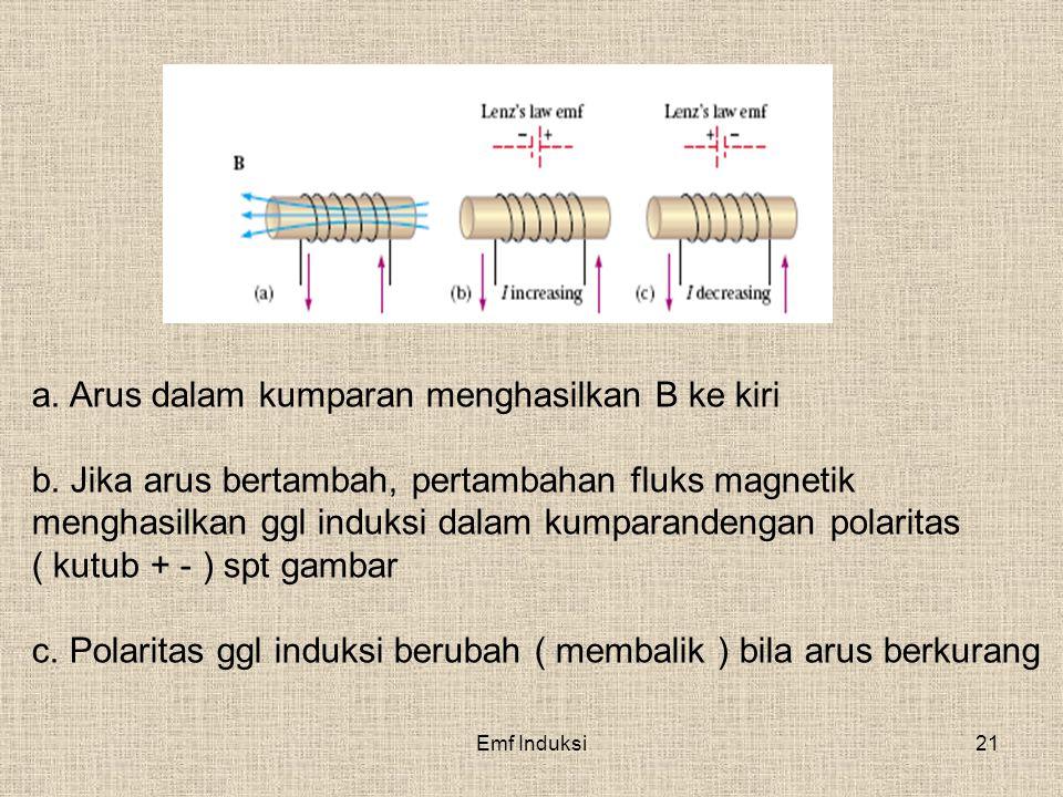 a. Arus dalam kumparan menghasilkan B ke kiri