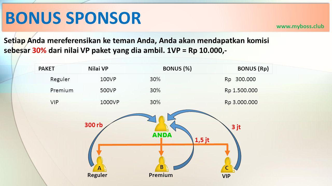 BONUS SPONSOR www.myboss.club. Setiap Anda mereferensikan ke teman Anda, Anda akan mendapatkan komisi.