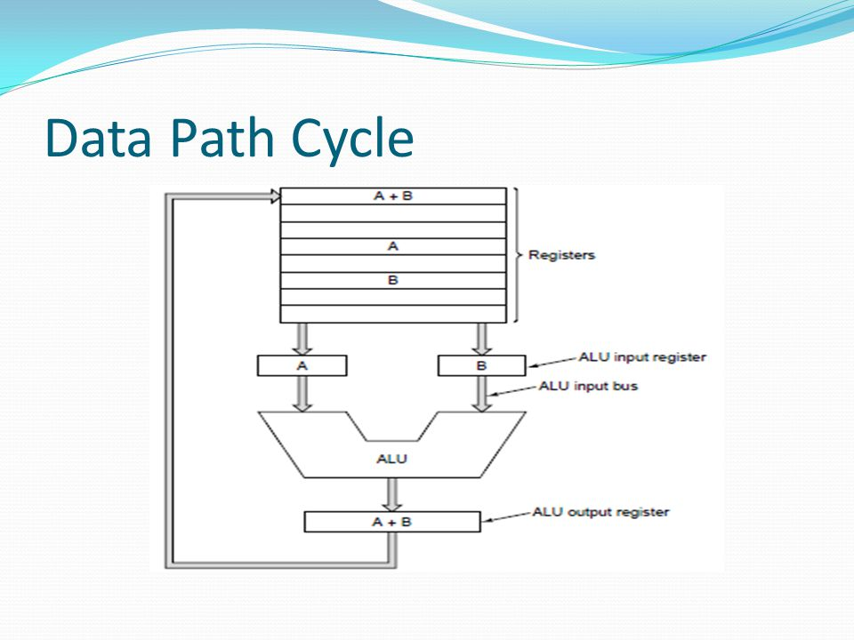 Data Path Cycle