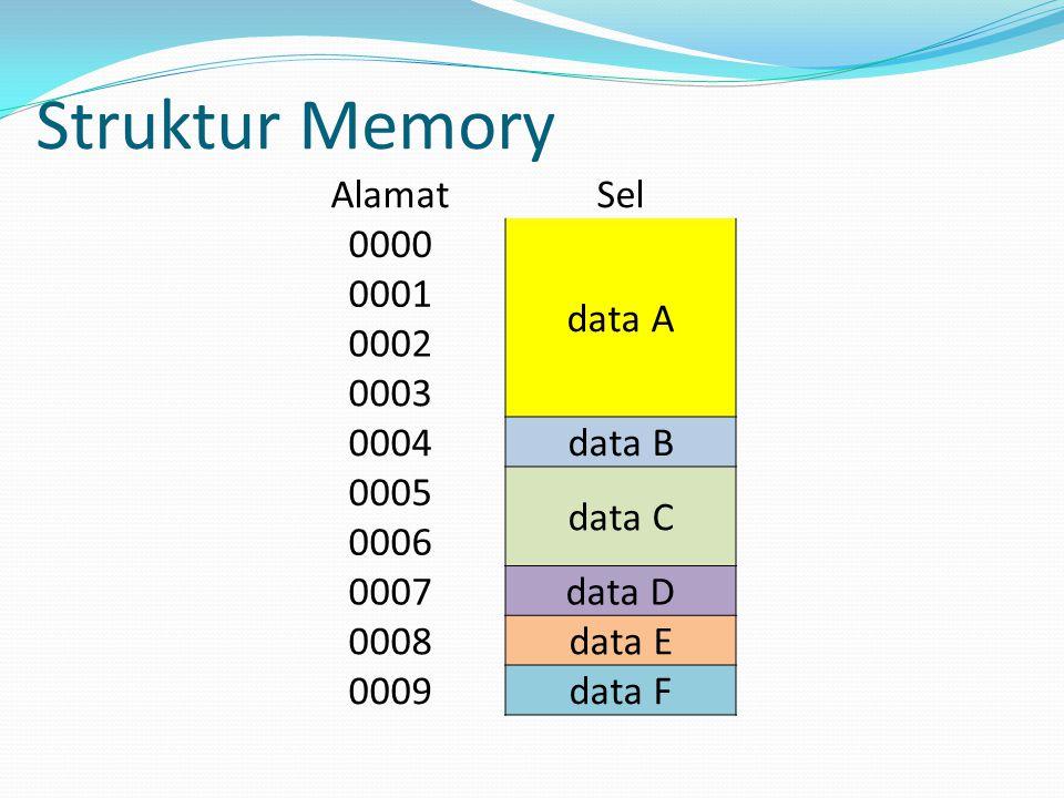 Struktur Memory Alamat Sel 0000 data A 0001 0002 0003 0004 data B 0005