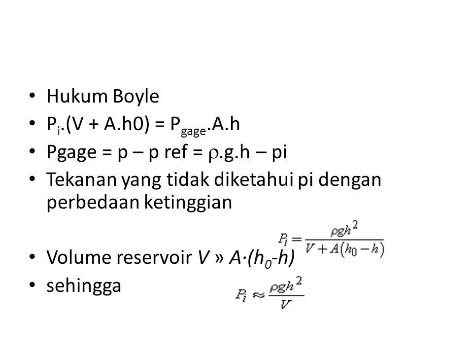 Hukum Boyle Pi.(V + A.h0) = Pgage.A.h. Pgage = p – p ref = .g.h – pi. Tekanan yang tidak diketahui pi dengan perbedaan ketinggian.