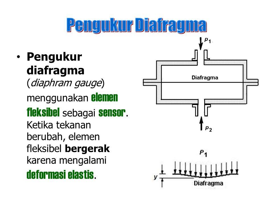 Pengukur Diafragma
