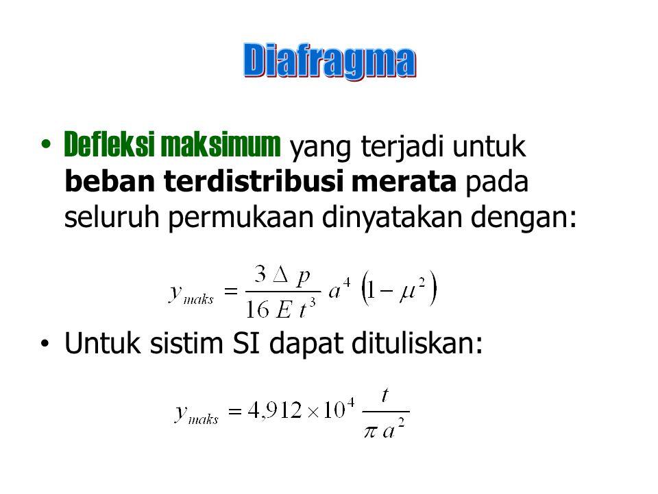 Diafragma Defleksi maksimum yang terjadi untuk beban terdistribusi merata pada seluruh permukaan dinyatakan dengan: