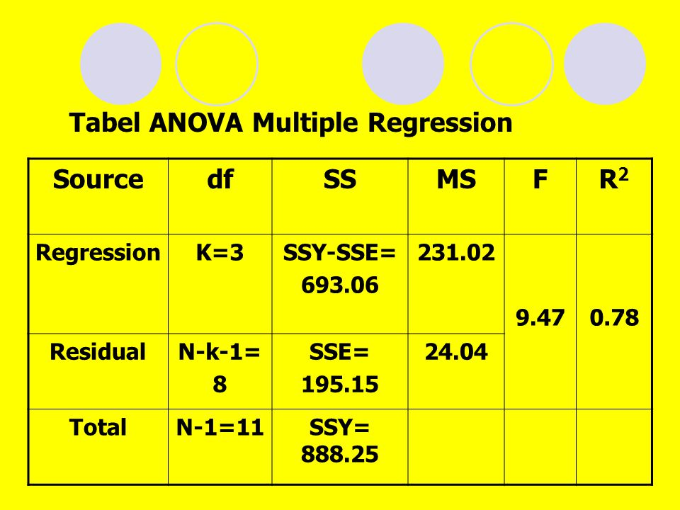 Tabel ANOVA Multiple Regression Source df SS MS F R2