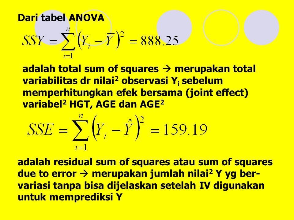 Dari tabel ANOVA