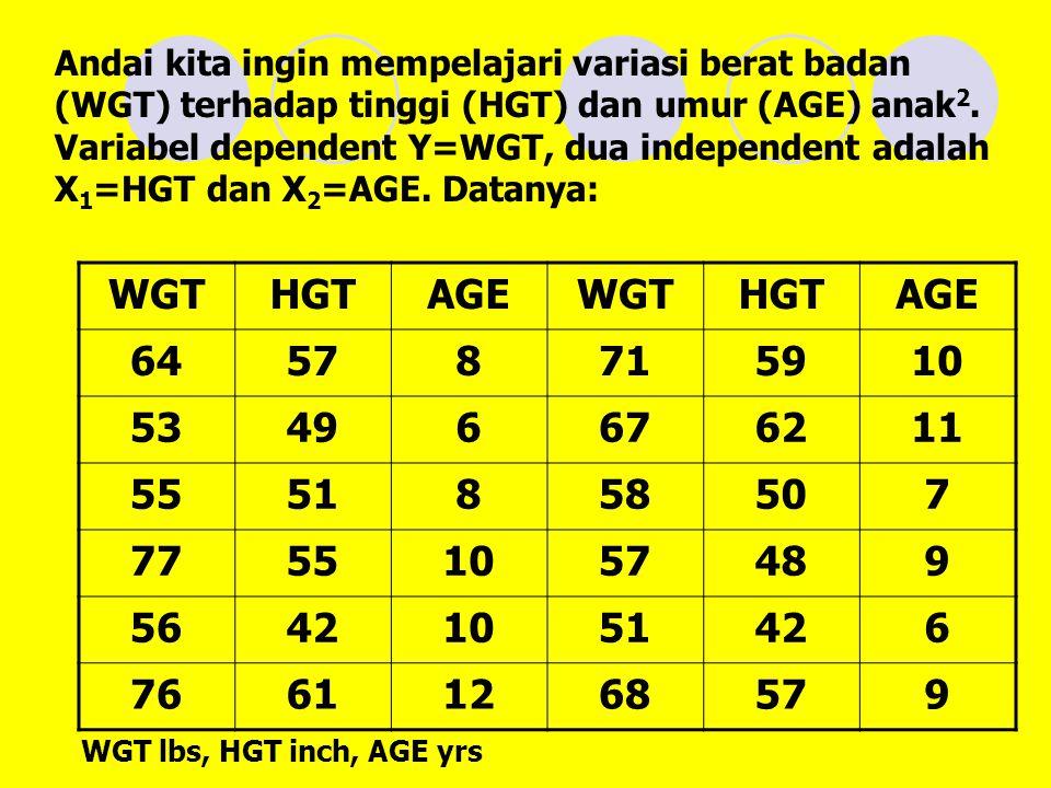 Andai kita ingin mempelajari variasi berat badan (WGT) terhadap tinggi (HGT) dan umur (AGE) anak2. Variabel dependent Y=WGT, dua independent adalah X1=HGT dan X2=AGE. Datanya: