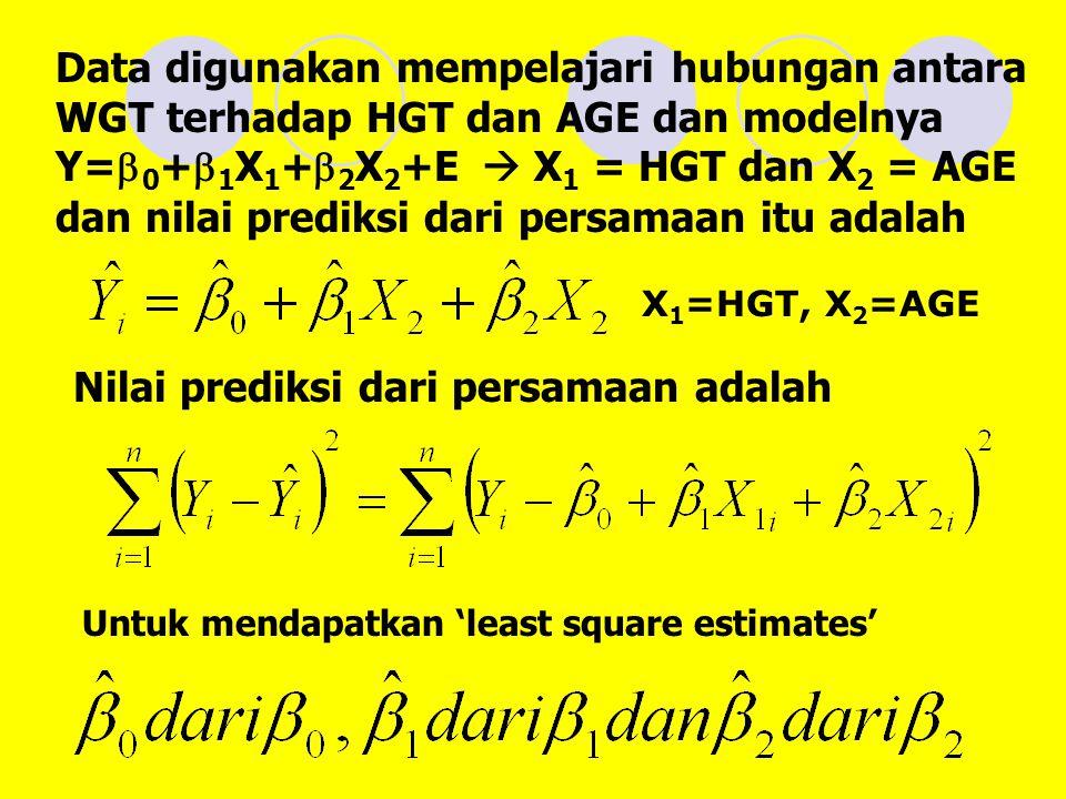 Nilai prediksi dari persamaan adalah