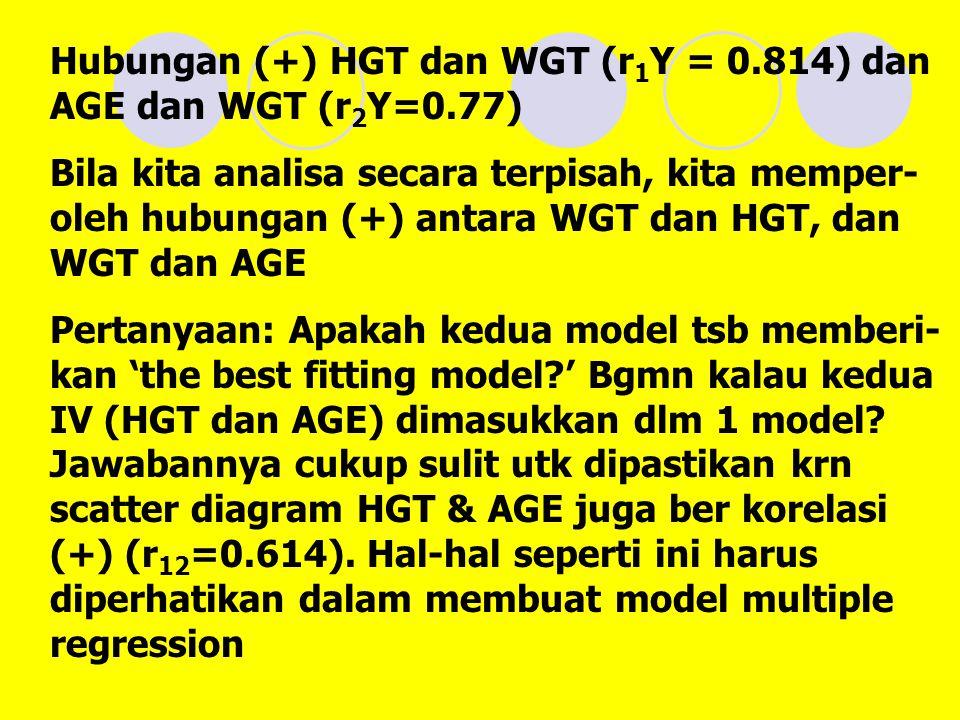 Hubungan (+) HGT dan WGT (r1Y = 0.814) dan AGE dan WGT (r2Y=0.77)