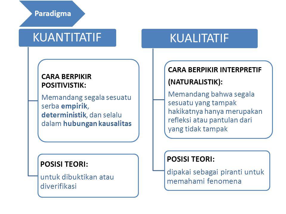 KUANTITATIF KUALITATIF Paradigma POSISI TEORI: