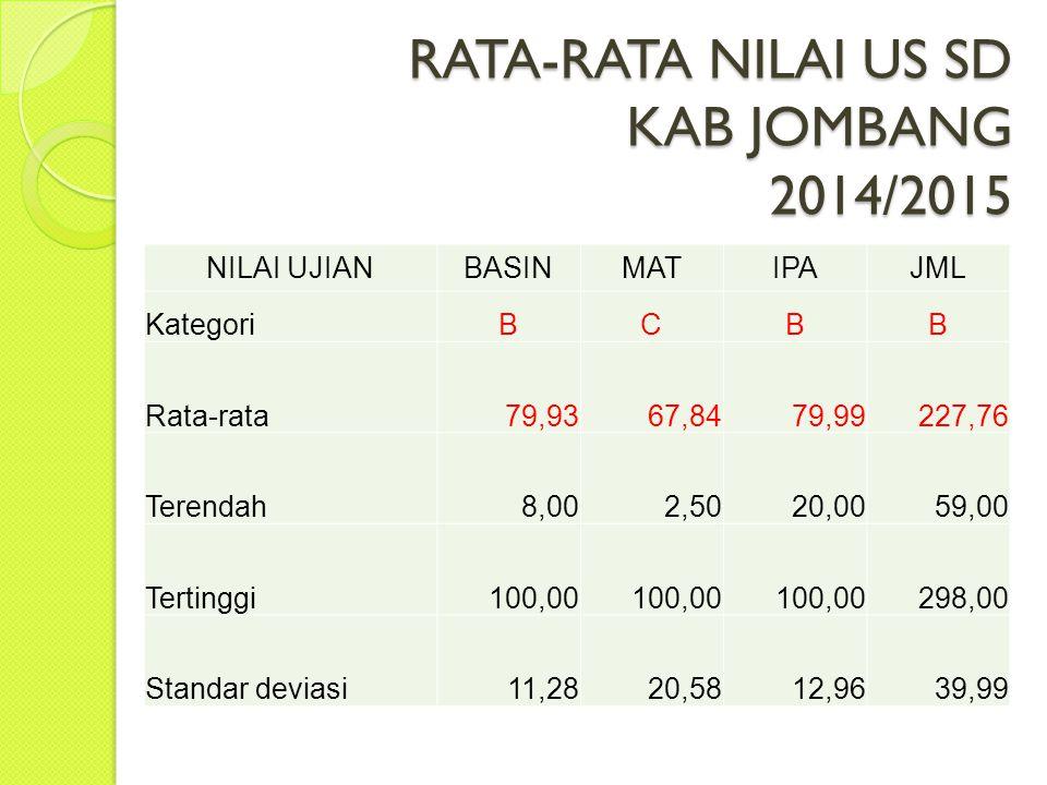 RATA-RATA NILAI US SD KAB JOMBANG 2014/2015
