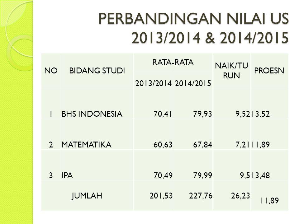 PERBANDINGAN NILAI US 2013/2014 & 2014/2015