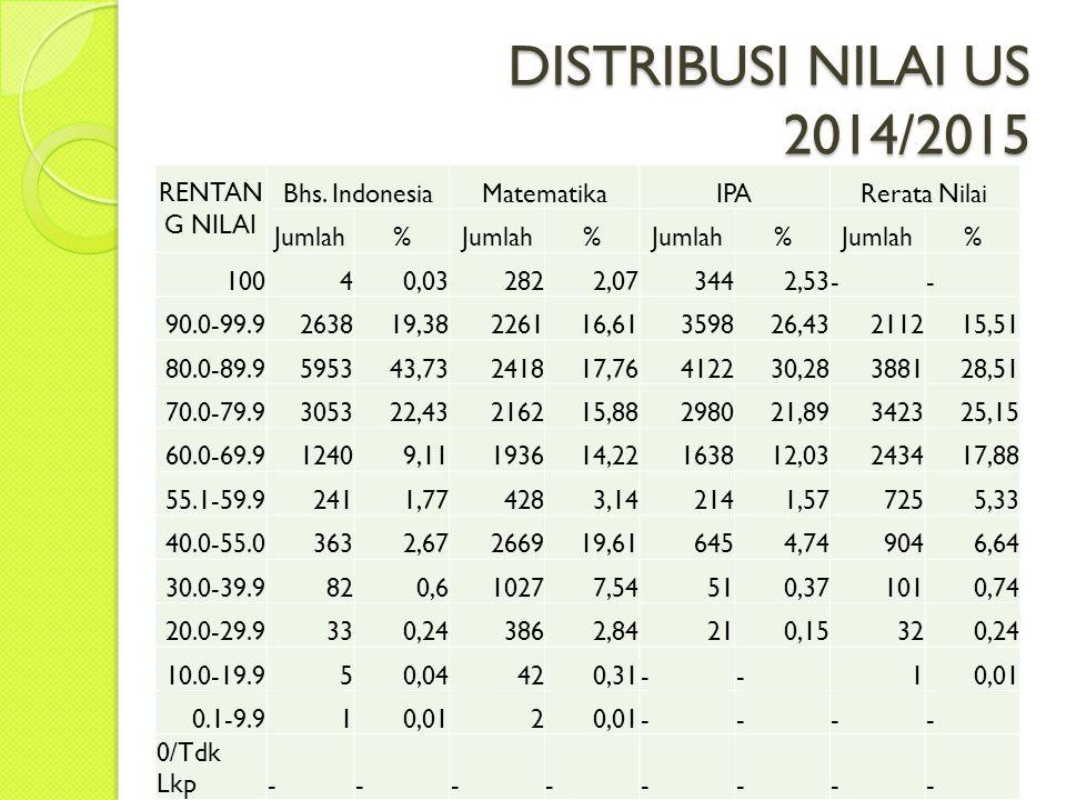 DISTRIBUSI NILAI US 2014/2015 RENTANG NILAI Bhs. Indonesia Matematika