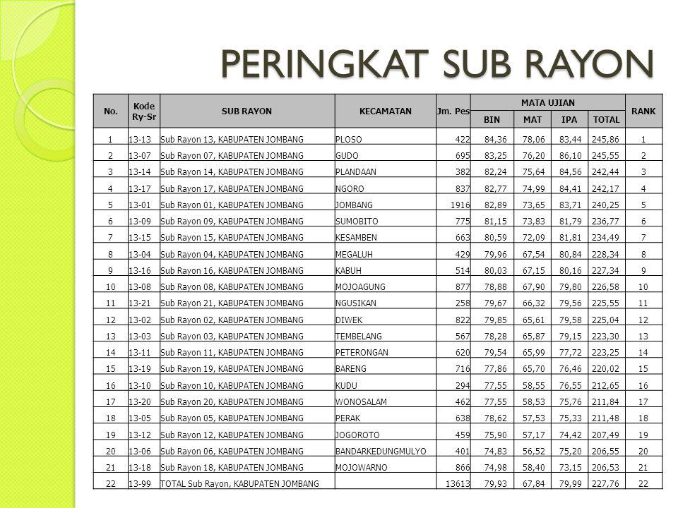 PERINGKAT SUB RAYON No. Kode Ry-Sr SUB RAYON KECAMATAN Jm. Pes