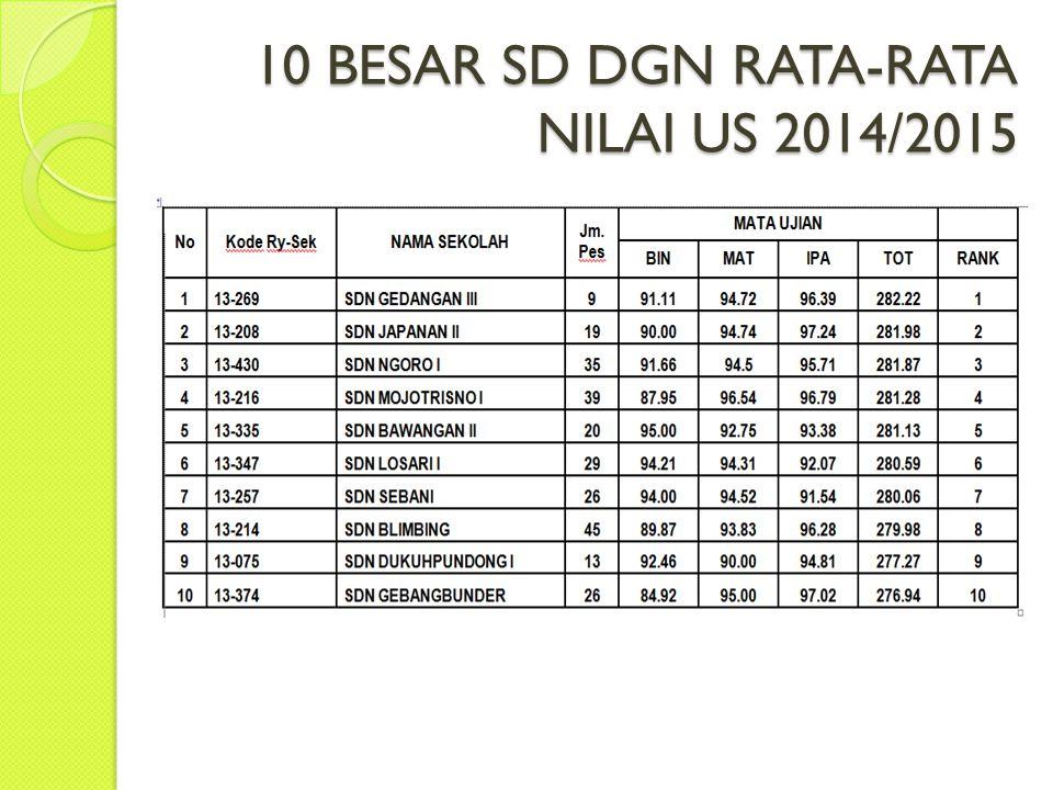 10 BESAR SD DGN RATA-RATA NILAI US 2014/2015