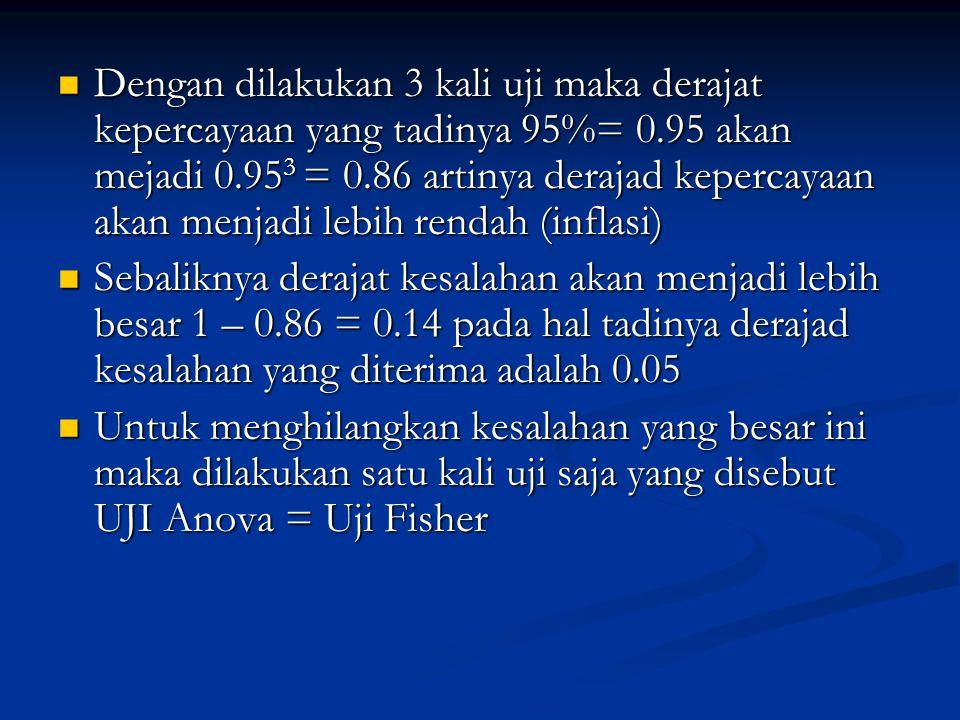 Dengan dilakukan 3 kali uji maka derajat kepercayaan yang tadinya 95%= 0.95 akan mejadi 0.953 = 0.86 artinya derajad kepercayaan akan menjadi lebih rendah (inflasi)
