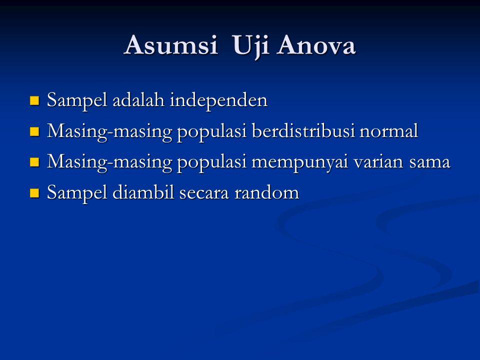 Asumsi Uji Anova Sampel adalah independen