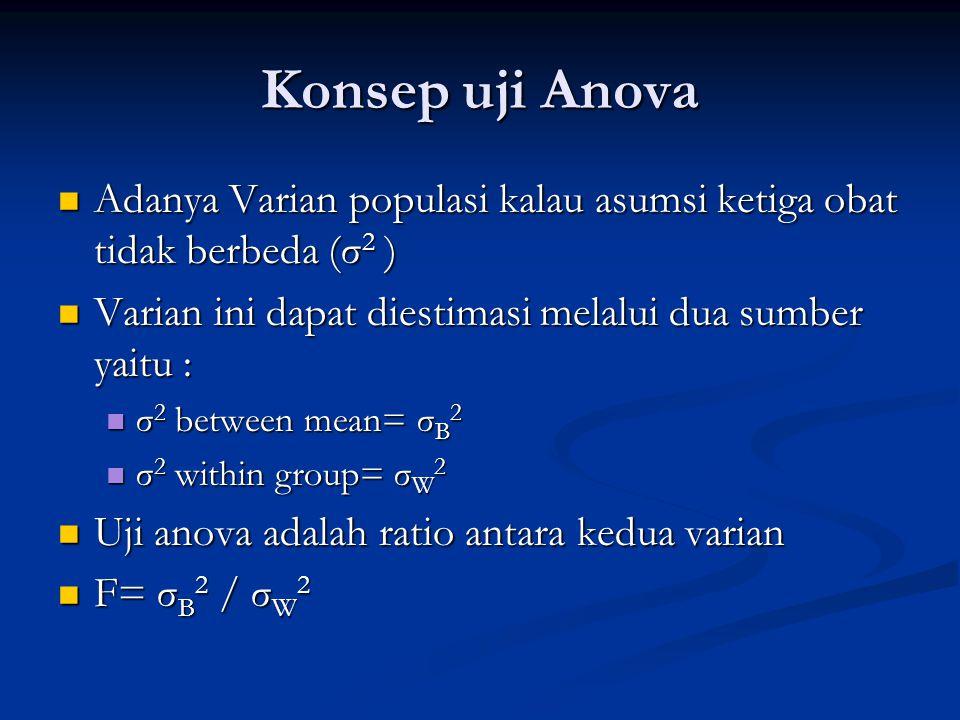 Konsep uji Anova Adanya Varian populasi kalau asumsi ketiga obat tidak berbeda (σ2 ) Varian ini dapat diestimasi melalui dua sumber yaitu :