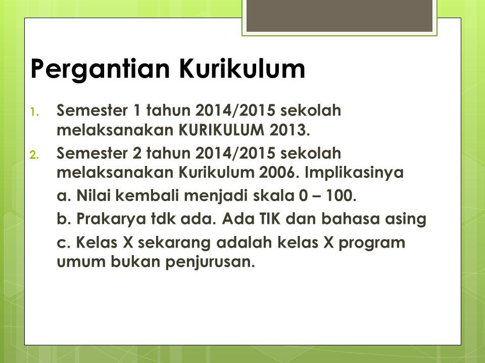 Pergantian Kurikulum Semester 1 tahun 2014/2015 sekolah melaksanakan KURIKULUM 2013.
