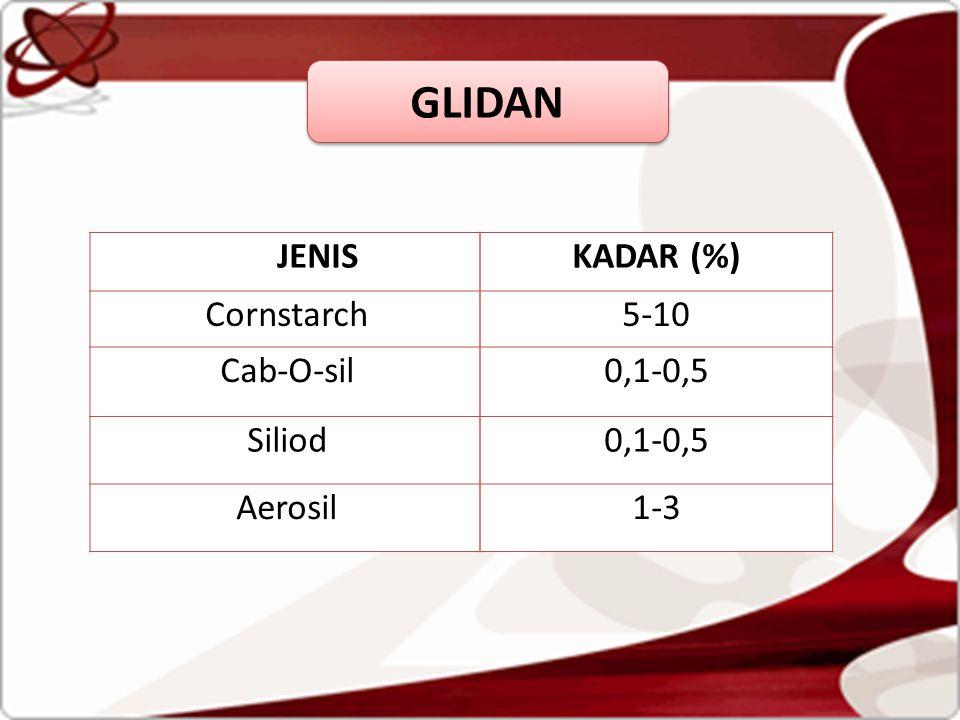 GLIDAN JENIS KADAR (%) Cornstarch 5-10 Cab-O-sil 0,1-0,5 Siliod