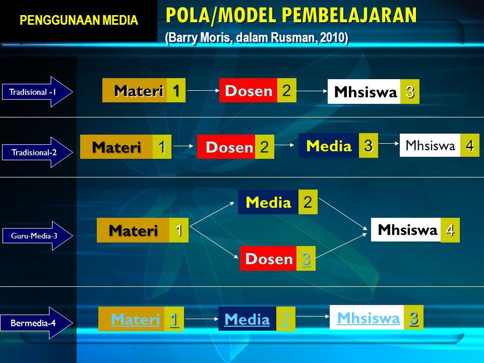 POLA/MODEL PEMBELAJARAN (Barry Moris, dalam Rusman, 2010)