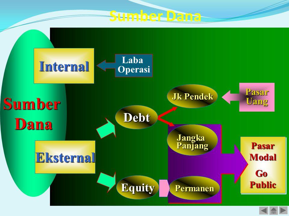 Sumber Dana Sumber Dana Internal Eksternal Debt Equity Laba Operasi