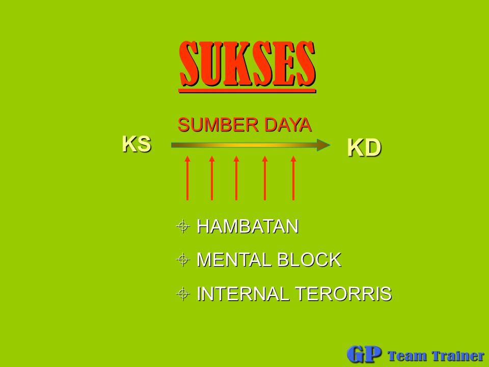 SUKSES SUMBER DAYA KS KD HAMBATAN MENTAL BLOCK INTERNAL TERORRIS