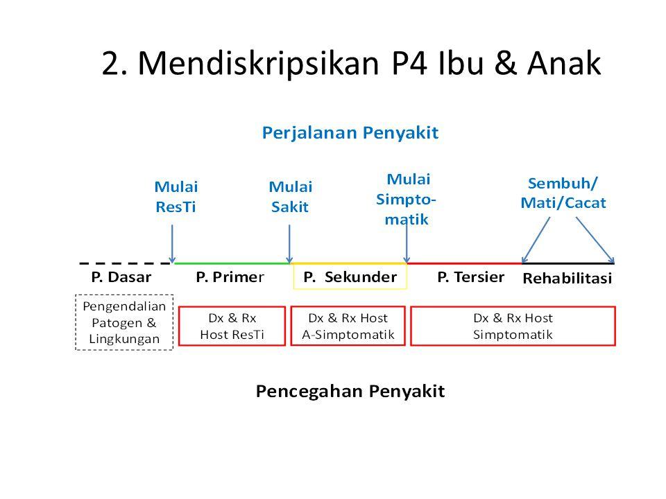 2. Mendiskripsikan P4 Ibu & Anak