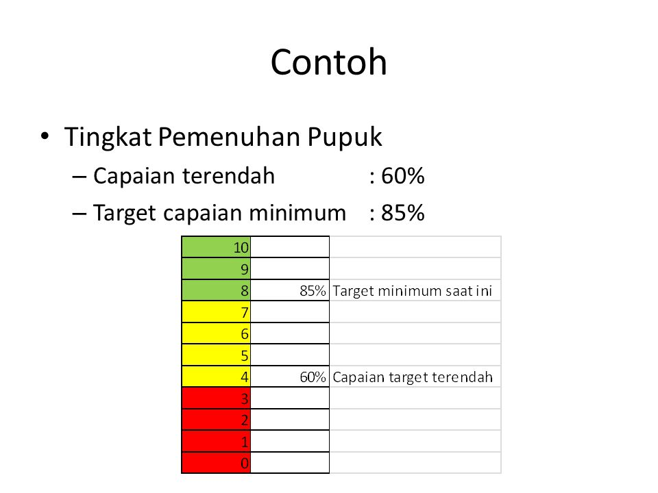 Contoh Tingkat Pemenuhan Pupuk Capaian terendah : 60%