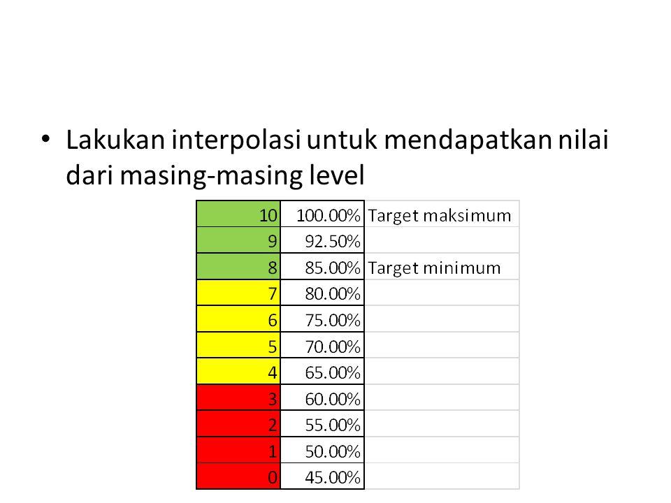 Lakukan interpolasi untuk mendapatkan nilai dari masing-masing level