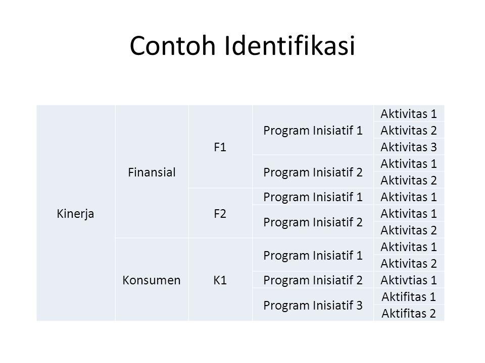 Contoh Identifikasi Kinerja Finansial F1 Program Inisiatif 1