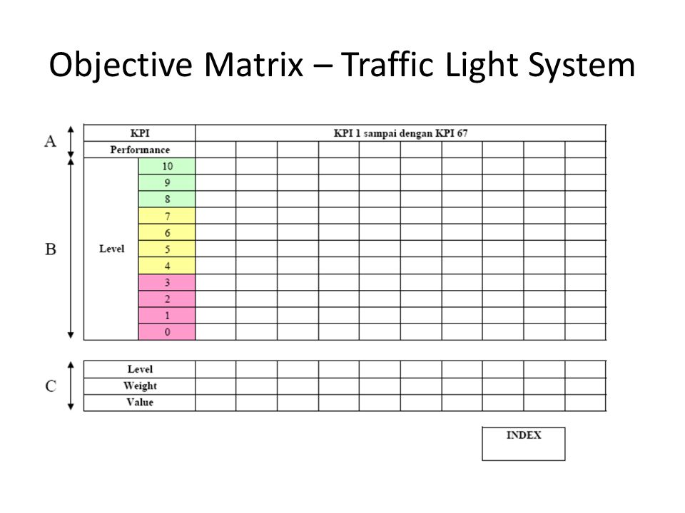 Objective Matrix – Traffic Light System