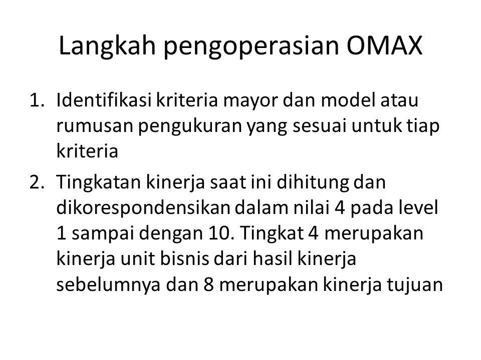 Langkah pengoperasian OMAX