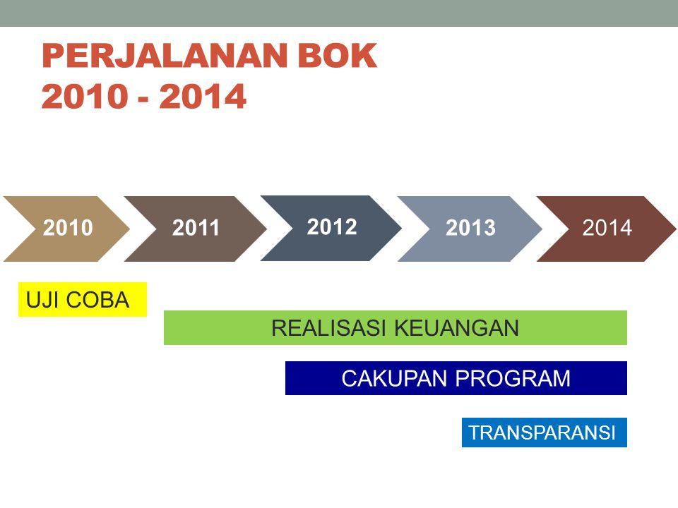 PERJALANAN BOK 2010 - 2014 2010 2011 2012 2013 2014 UJI COBA
