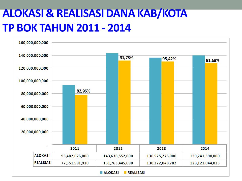 ALOKASI & REALISASI DANA KAB/KOTA TP BOK TAHUN 2011 - 2014