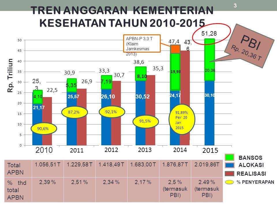 TREN ANGGARAN KEMENTERIAN KESEHATAN TAHUN 2010-2015