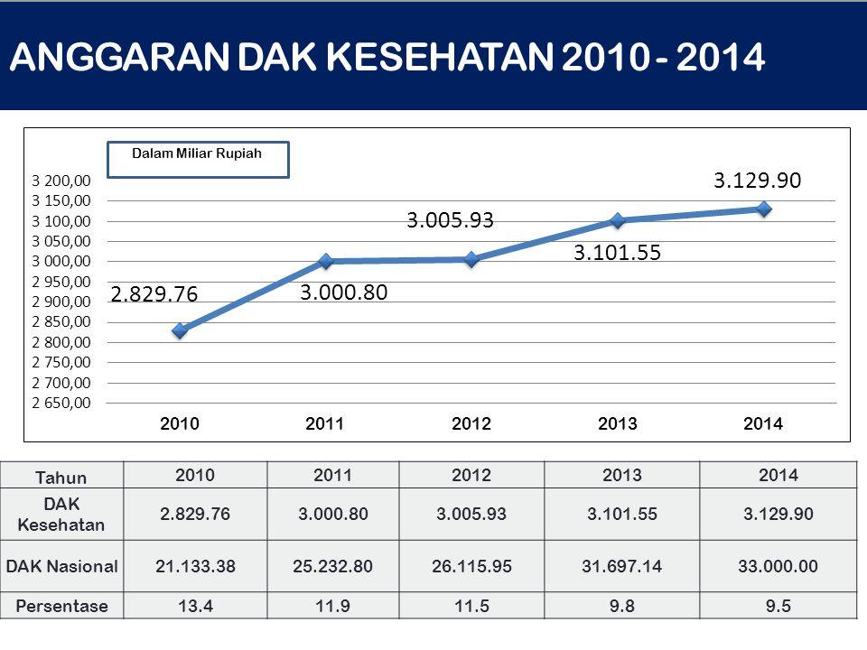 ANGGARAN DAK KESEHATAN 2010 - 2014