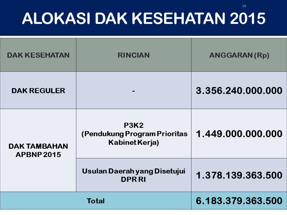 ALOKASI DAK KESEHATAN 2015 DAK KESEHATAN. RINCIAN. ANGGARAN (Rp) DAK REGULER. - 3.356.240.000.000.
