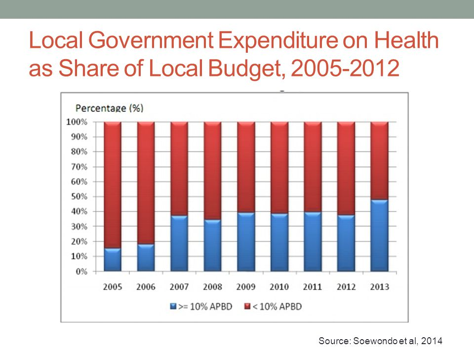 Local Government Expenditure on Health as Share of Local Budget, 2005-2012