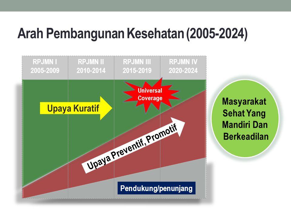 Arah Pembangunan Kesehatan (2005-2024)