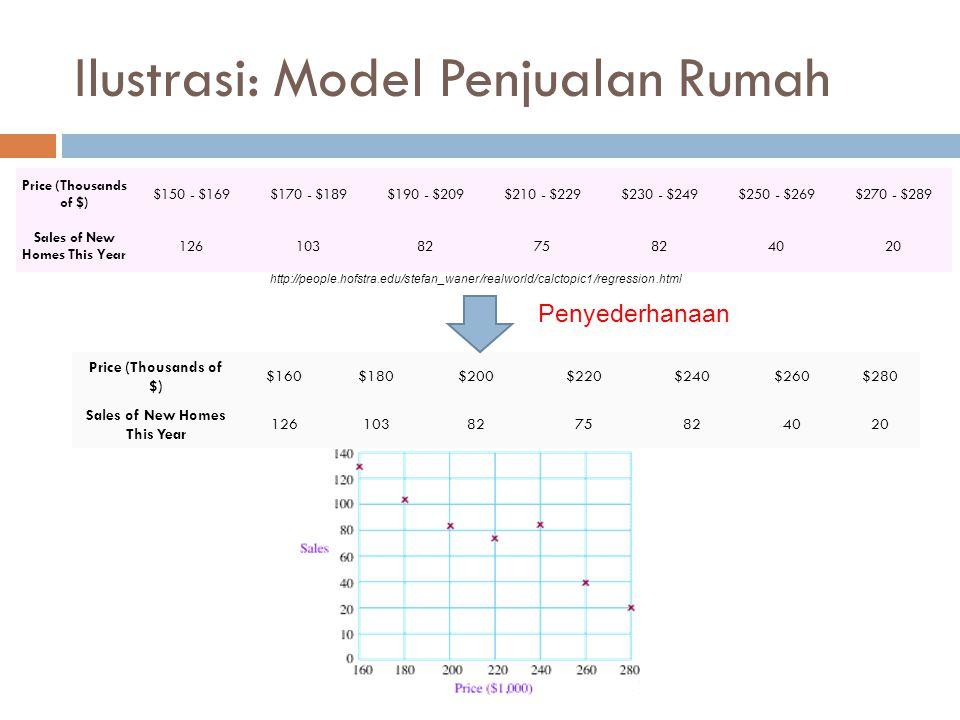 Ilustrasi: Model Penjualan Rumah