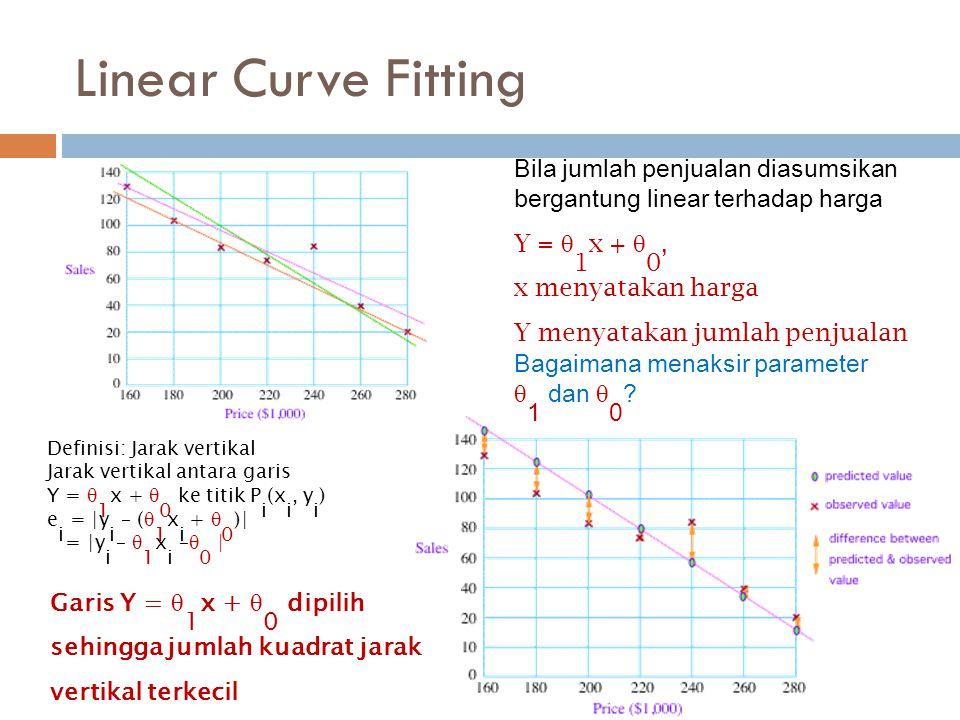 Linear Curve Fitting Bila jumlah penjualan diasumsikan bergantung linear terhadap harga. Y = 1x + 0,