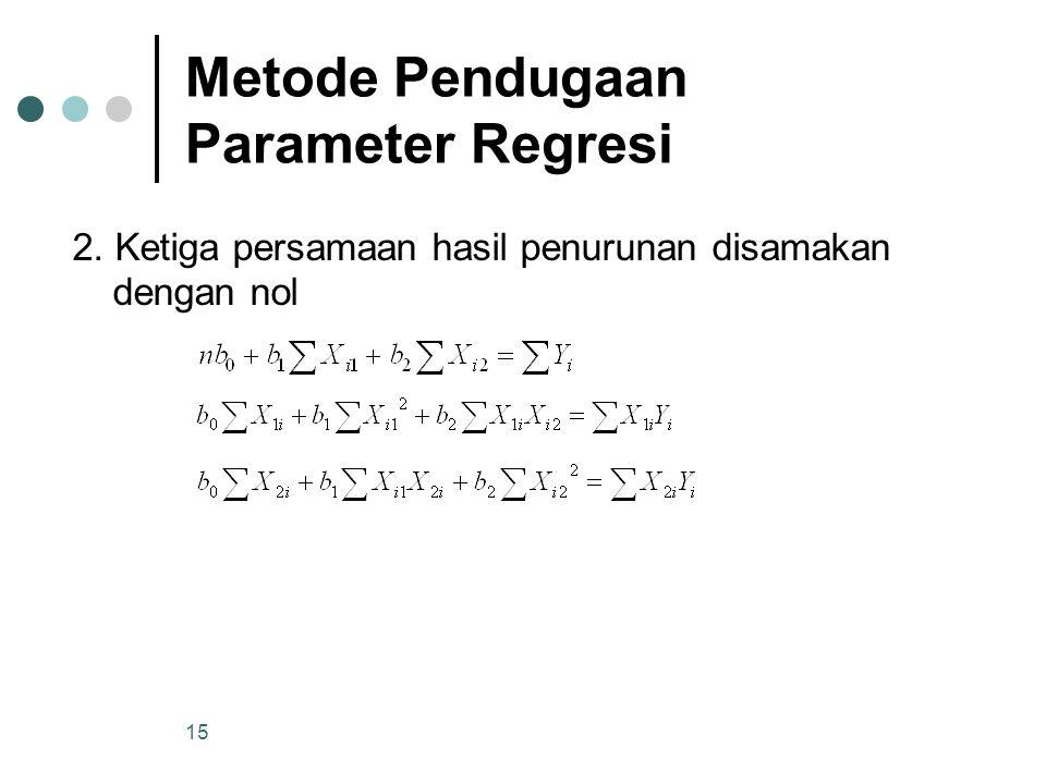 Metode Pendugaan Parameter Regresi
