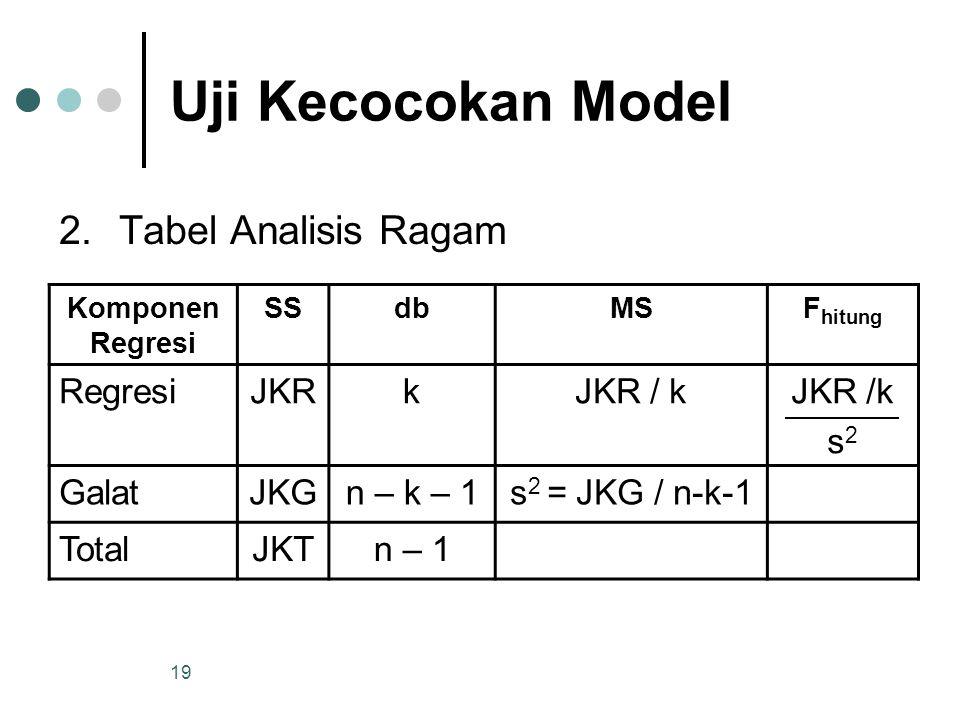Uji Kecocokan Model Tabel Analisis Ragam Regresi JKR k JKR / k JKR /k
