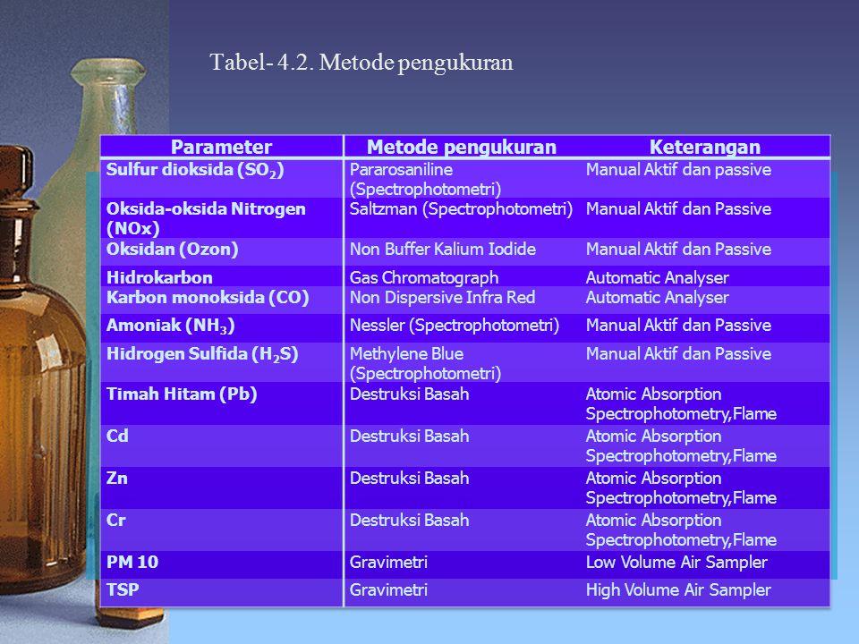 Tabel- 4.2. Metode pengukuran