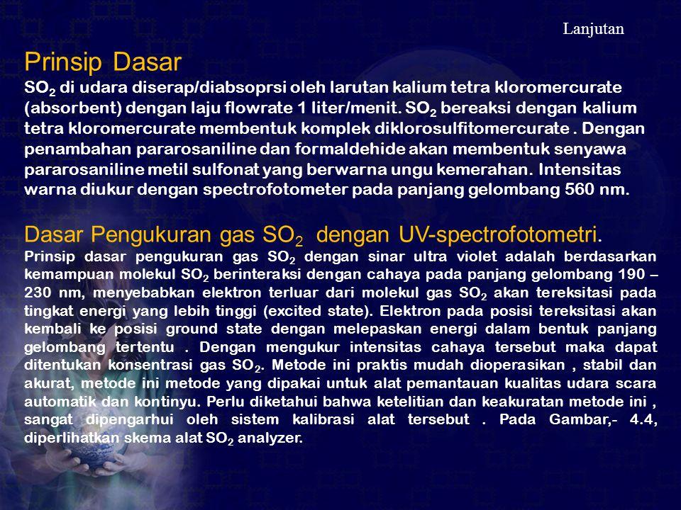 Prinsip Dasar Dasar Pengukuran gas SO2 dengan UV-spectrofotometri.