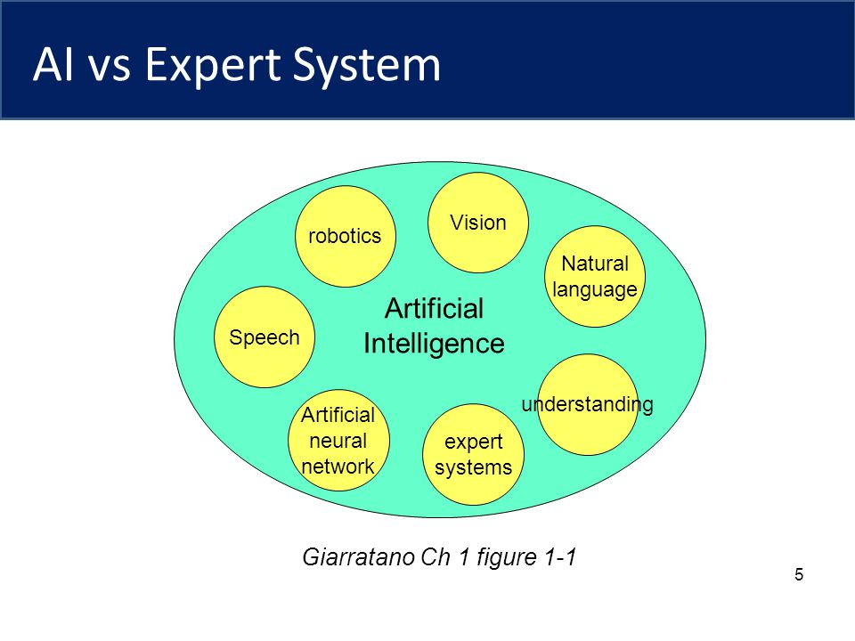 AI vs Expert System Artificial Intelligence Giarratano Ch 1 figure 1-1