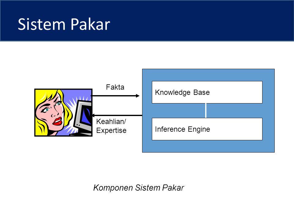 Sistem Pakar Komponen Sistem Pakar Fakta Knowledge Base